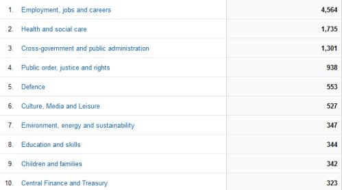 CV sectors