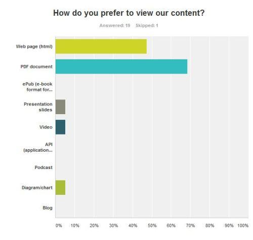 SM content